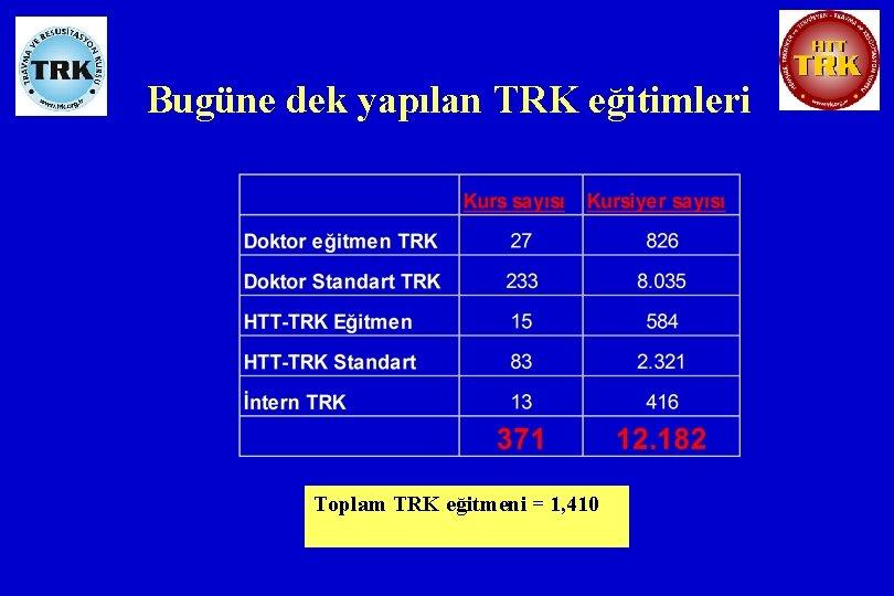 Bugüne dek yapılan TRK eğitimleri Toplam TRK eğitmeni = 1, 410