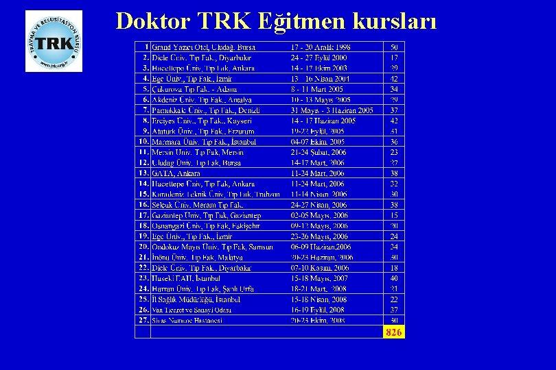 Doktor TRK Eğitmen kursları