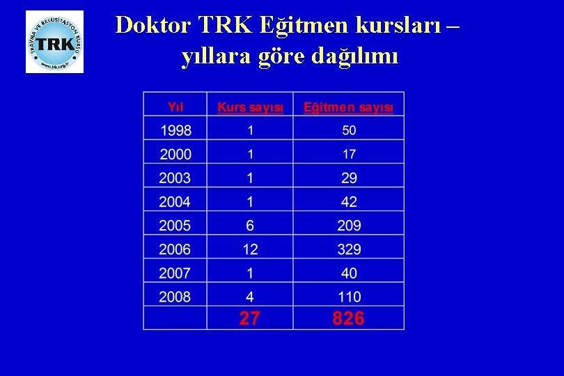 Doktor TRK Eğitmen kursları – yıllara göre dağılımı