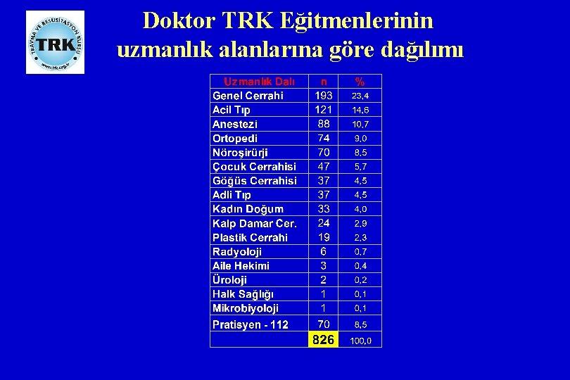 Doktor TRK Eğitmenlerinin uzmanlık alanlarına göre dağılımı