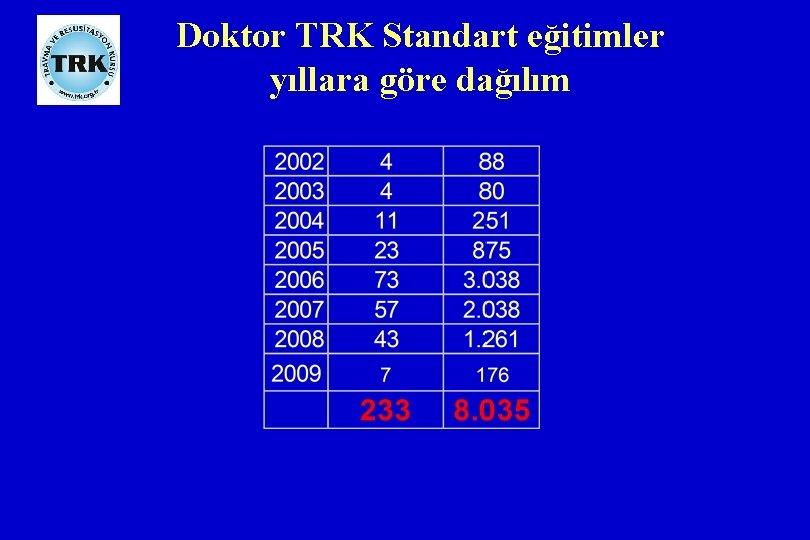 Doktor TRK Standart eğitimler yıllara göre dağılım