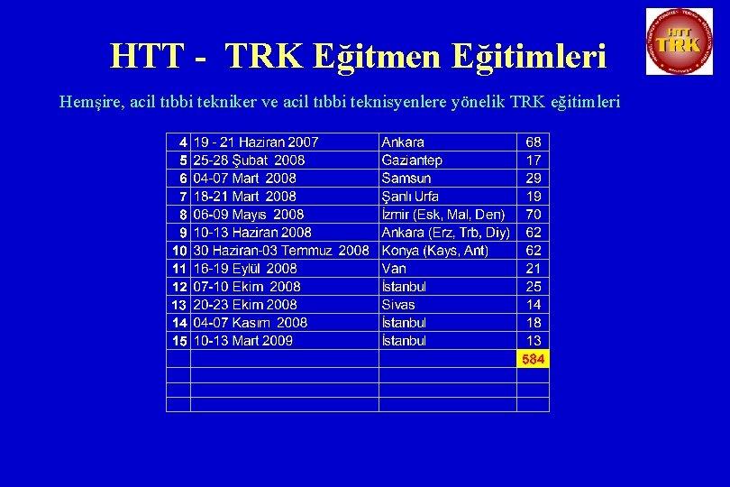 HTT - TRK Eğitmen Eğitimleri Hemşire, acil tıbbi tekniker ve acil tıbbi teknisyenlere yönelik