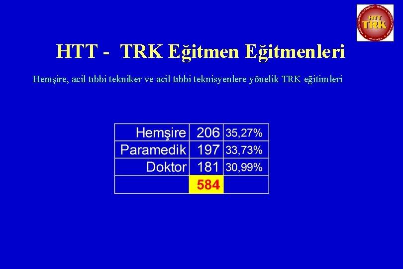 HTT - TRK Eğitmenleri Hemşire, acil tıbbi tekniker ve acil tıbbi teknisyenlere yönelik TRK