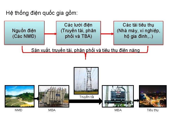Hệ thống điện quốc gia gồm: Các lưới điện (Truyền tải, phân phối và