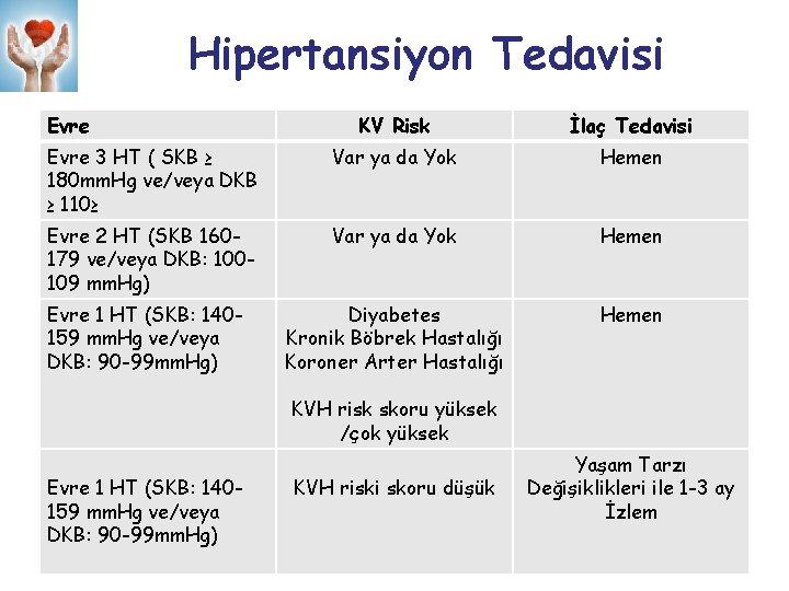 Hipertansiyon Tedavisi Evre KV Risk İlaç Tedavisi Evre 3 HT ( SKB ≥ 180