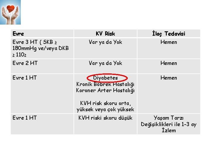 Evre KV Risk İlaç Tedavisi Evre 3 HT ( SKB ≥ 180 mm. Hg