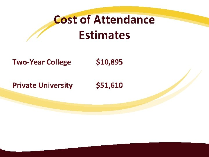 Cost of Attendance Estimates Two-Year College $10, 895 Private University $51, 610