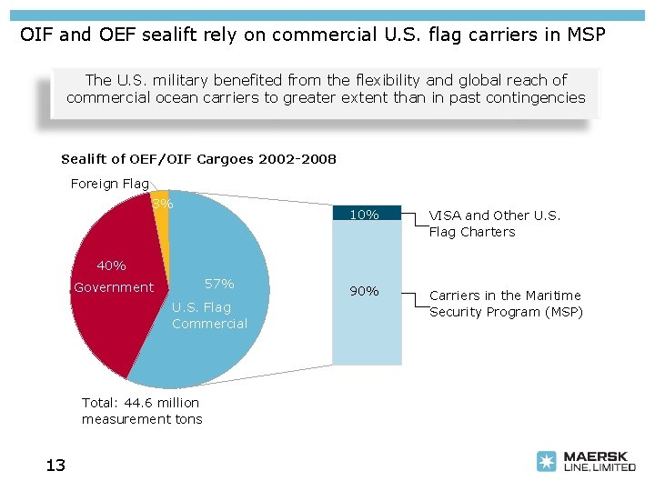 OIF and OEF sealift rely on commercial U. S. flag carriers in MSP The