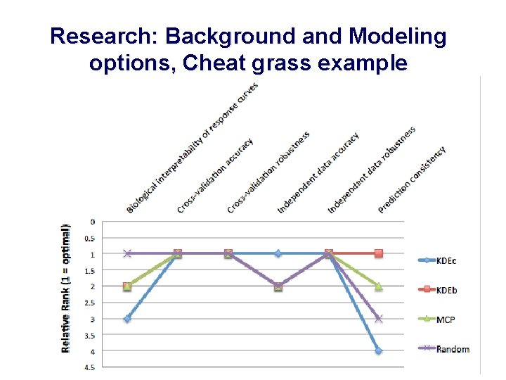 Research: Background and Modeling options, Cheat grass example