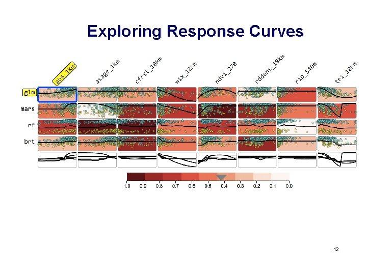 Exploring Response Curves 12