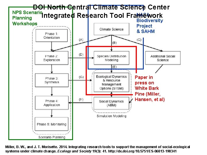 DOI North Central Climate Science Center NPS Scenario NASA Integrated Research Tool Framework Planning