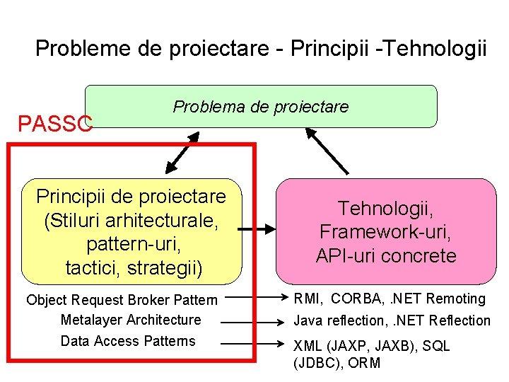 Probleme de proiectare - Principii -Tehnologii PASSC Problema de proiectare Principii de proiectare (Stiluri
