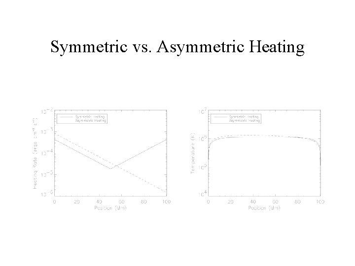 Symmetric vs. Asymmetric Heating