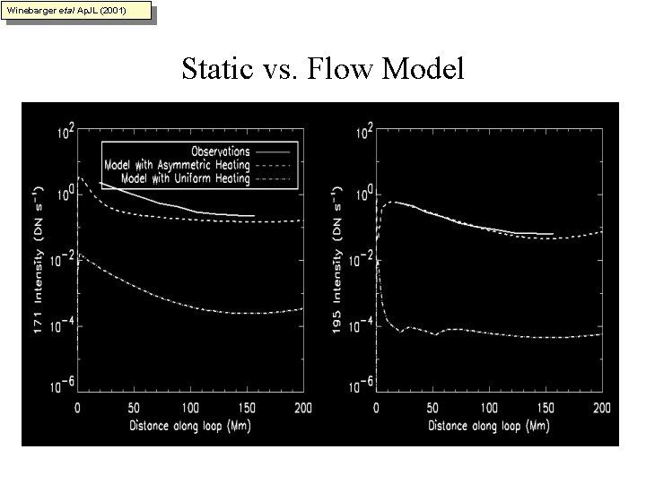 Winebarger etal Ap. JL (2001) Static vs. Flow Model