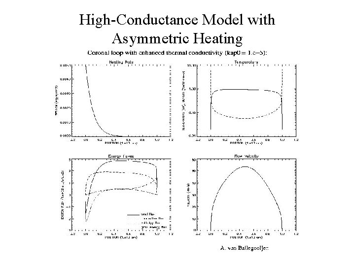 High-Conductance Model with Asymmetric Heating