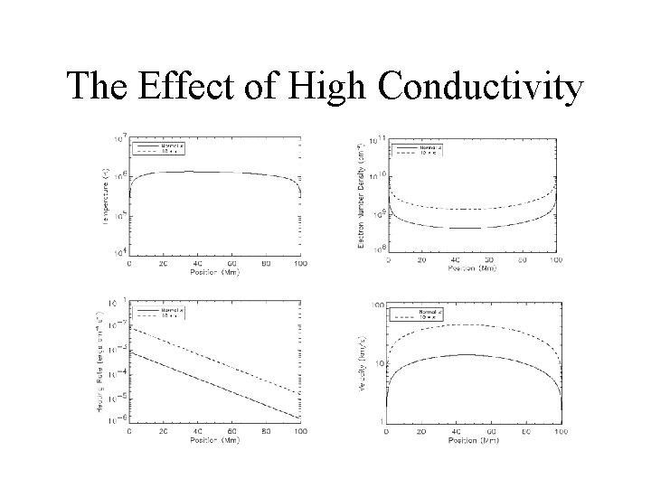 The Effect of High Conductivity