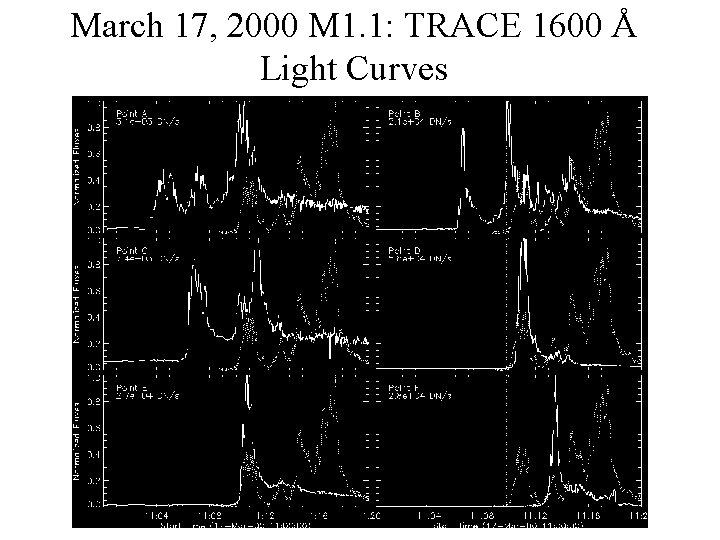 March 17, 2000 M 1. 1: TRACE 1600 Å Light Curves