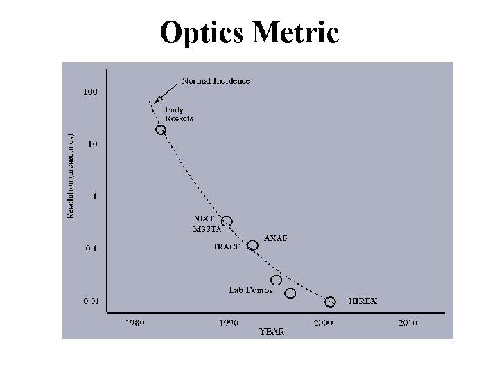 Optics Metric