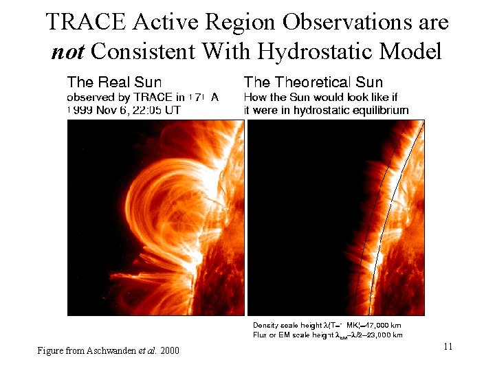 TRACE Active Region Observations are not Consistent With Hydrostatic Model Figure from Aschwanden et