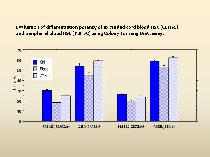Evaluation of differentiation potency of expanded cord blood HSC (CBHSC) and peripheral blood HSC