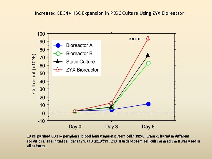 Increased CD 34+ HSC Expansion in PBSC Culture Using ZYX Bioreactor P<0. 01 10