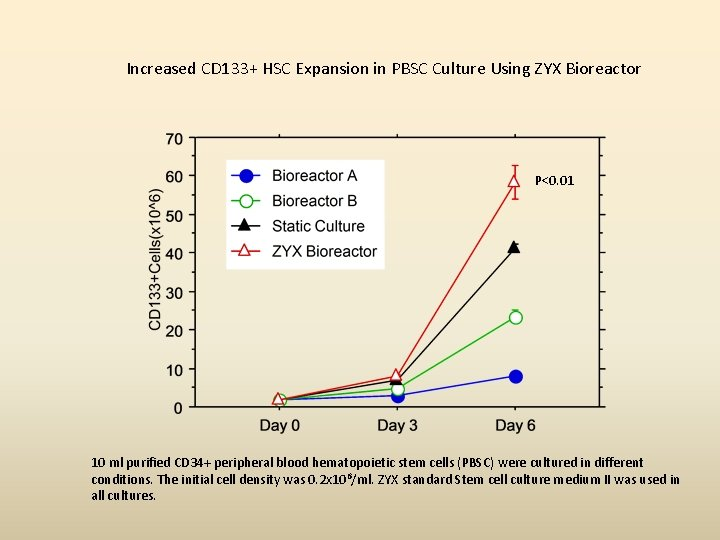 Increased CD 133+ HSC Expansion in PBSC Culture Using ZYX Bioreactor P<0. 01 10