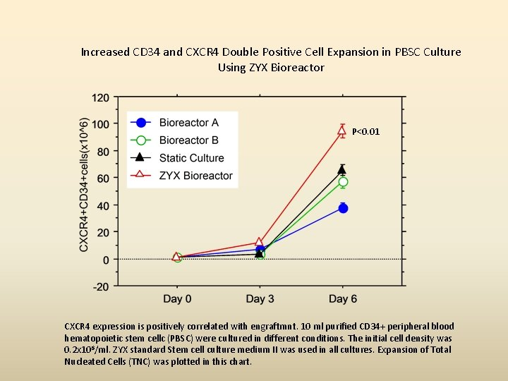 Increased CD 34 and CXCR 4 Double Positive Cell Expansion in PBSC Culture Using