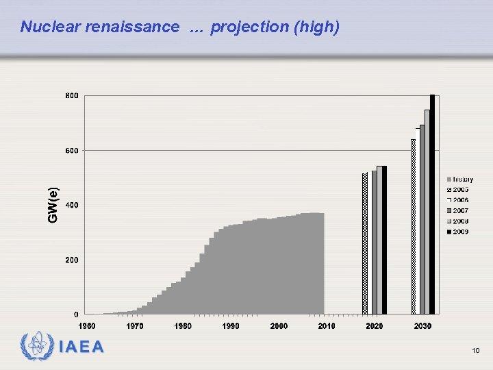 Nuclear renaissance … projection (high) IAEA 10