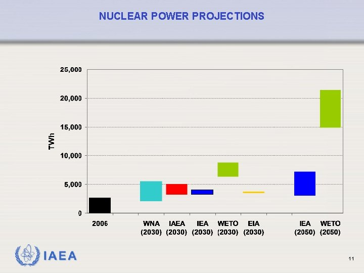 NUCLEAR POWER PROJECTIONS IAEA 11