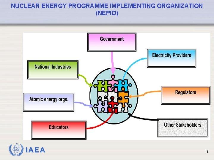 NUCLEAR ENERGY PROGRAMME IMPLEMENTING ORGANIZATION (NEPIO) IAEA 13