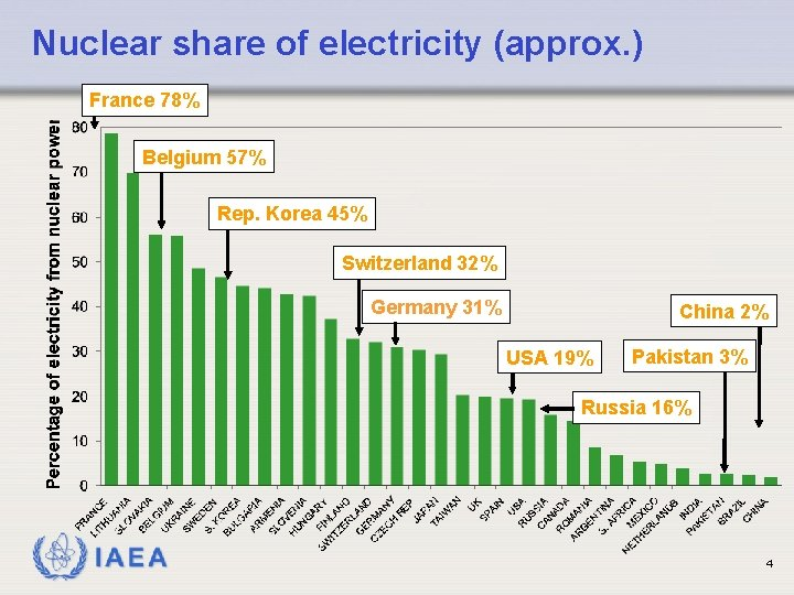 Nuclear share of electricity (approx. ) France 78% Belgium 57% Rep. Korea 45% Switzerland