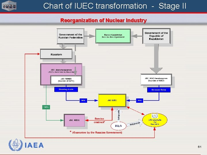 Chart of IUEC transformation - Stage II Reorganization of Nuclear Industry IAEA 61