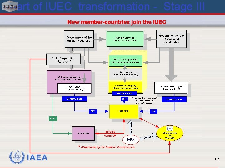 Chart of IUEC transformation - Stage III New member-countries join the IUEC IAEA 62