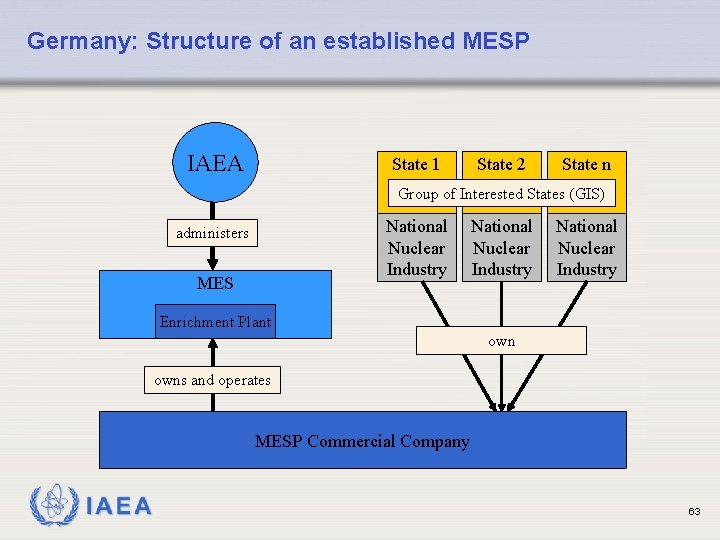 Germany: Structure of an established MESP IAEA State 1 State 2 State n Group
