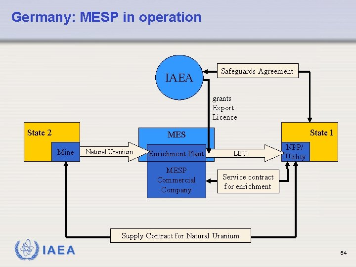 Germany: MESP in operation IAEA Safeguards Agreement grants Export Licence State 2 State 1