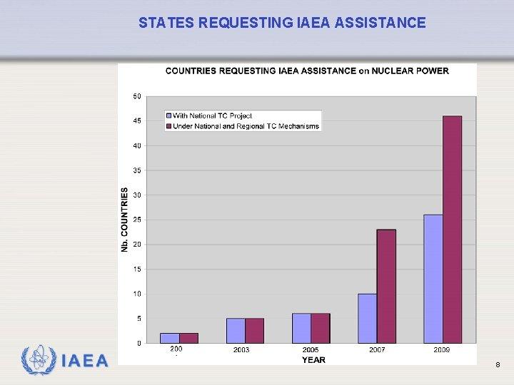 STATES REQUESTING IAEA ASSISTANCE IAEA 8