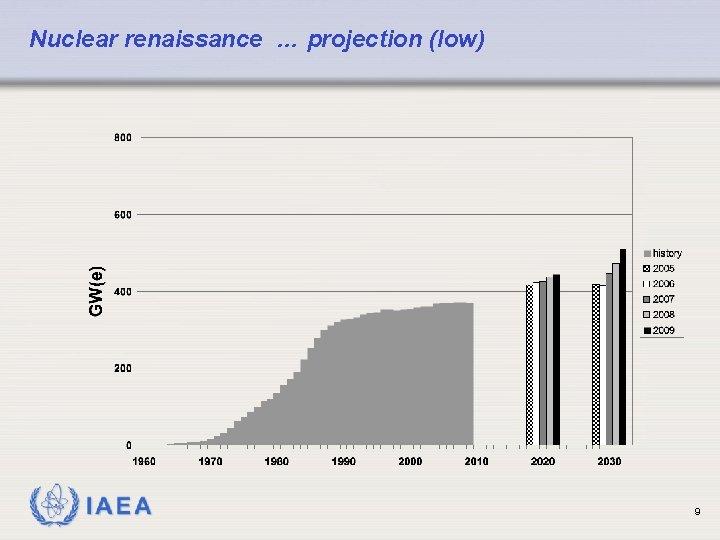 Nuclear renaissance … projection (low) IAEA 9