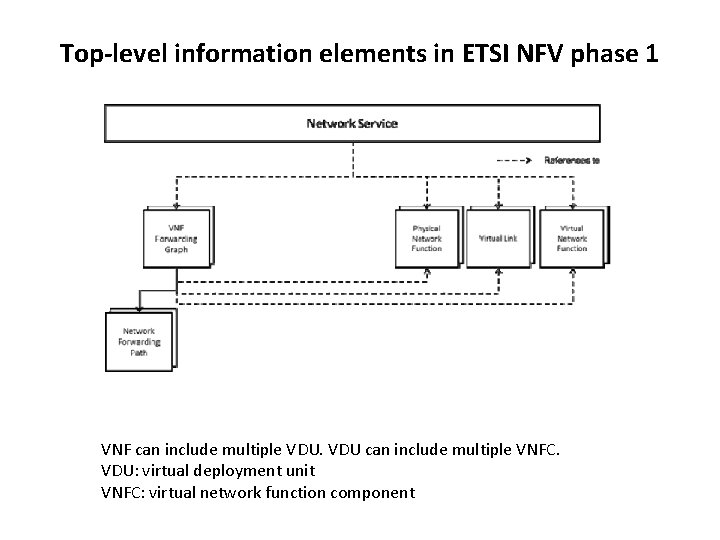 Top-level information elements in ETSI NFV phase 1 VNF can include multiple VDU can
