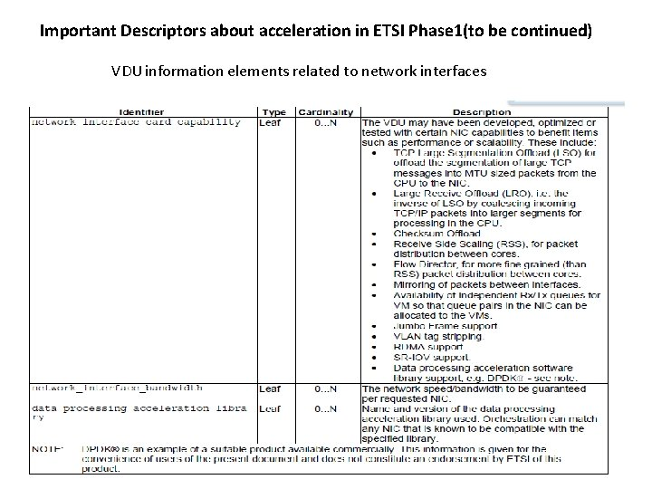 Important Descriptors about acceleration in ETSI Phase 1(to be continued) VDU information elements related