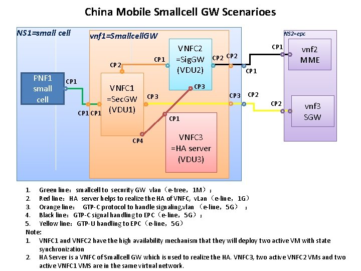 China Mobile Smallcell GW Scenarioes NS 1=small cell vnf 1=Smallcell. GW CP 1 CP