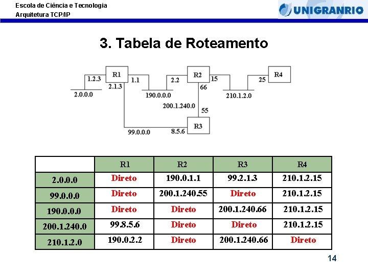 Escola de Ciência e Tecnologia Arquitetura TCP/IP 3. Tabela de Roteamento R 1 R