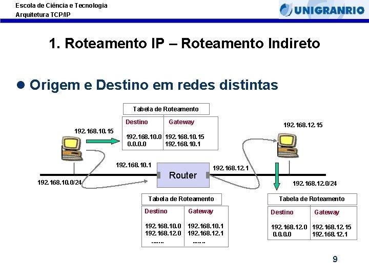Escola de Ciência e Tecnologia Arquitetura TCP/IP 1. Roteamento IP – Roteamento Indireto l