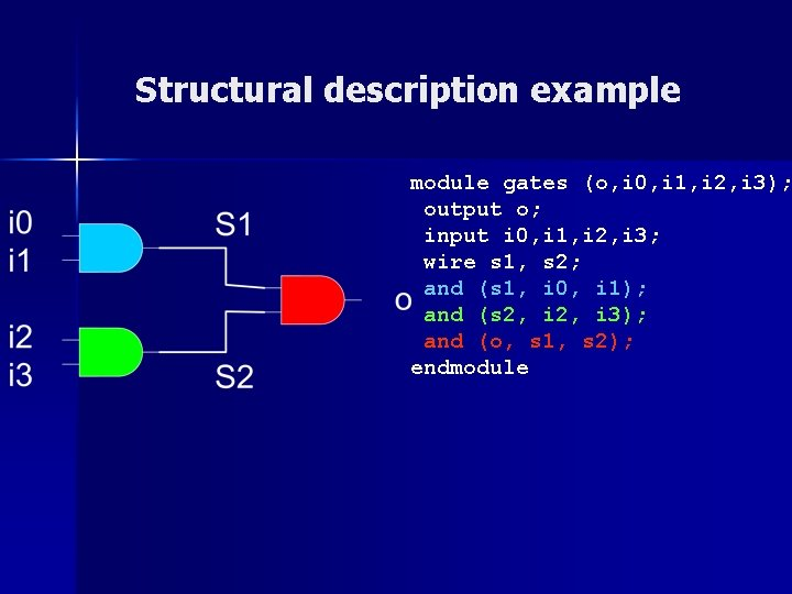 Structural description example module gates (o, i 0, i 1, i 2, i 3);