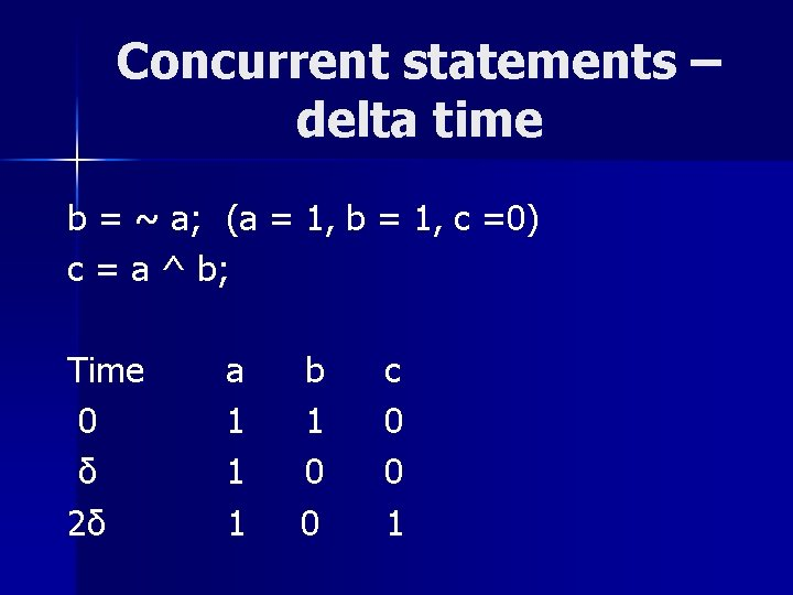Concurrent statements – delta time b = ~ a; (a = 1, b =