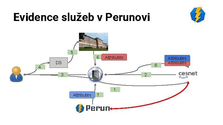 Evidence služeb v Perunovi 5. 4. 6. Attributes DS 8. 3. 2. 1. Attributes