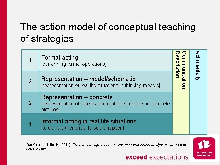 The action model of conceptual teaching of strategies 3 Representation – model/schematic 2 1