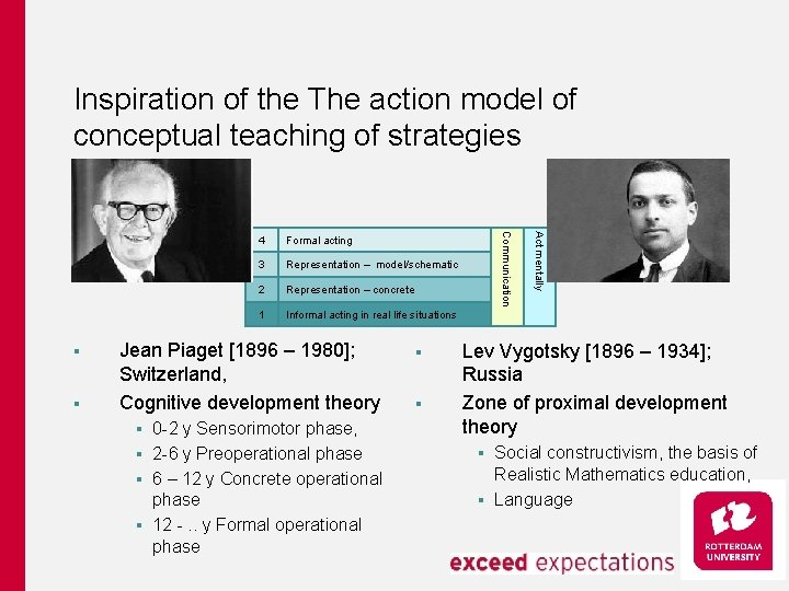 Inspiration of the The action model of conceptual teaching of strategies 3 Representation –