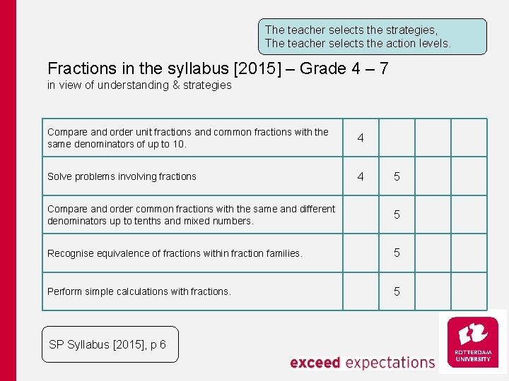 The teacher selects the strategies, The teacher selects the action levels. Fractions in the