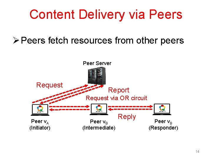 Content Delivery via Peers Ø Peers fetch resources from other peers Peer Server Request