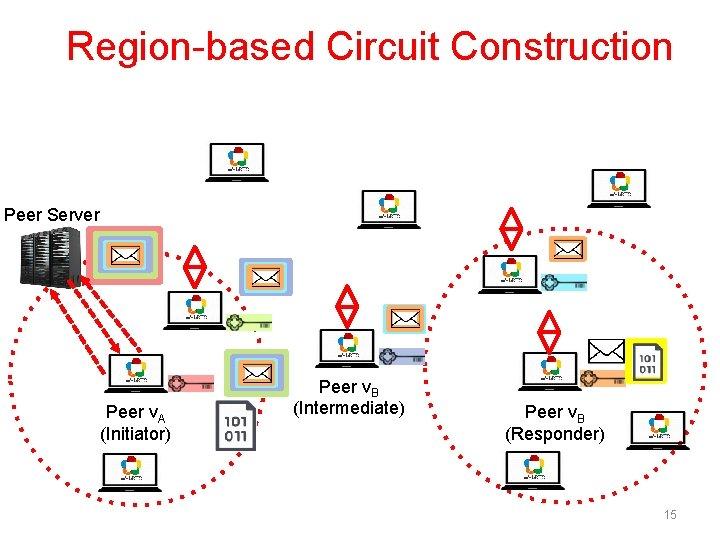 Region-based Circuit Construction Peer Server Peer v. A (Initiator) Peer v. B (Intermediate) Peer